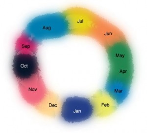 symptoms of synesthesia